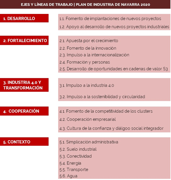 Cuadro de mando estratégico Navarra 2020 | Institución Futuro
