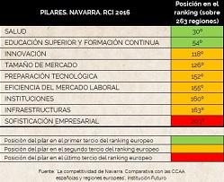La competitividad de Navarra: fortalezas y debilidades