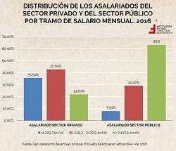 Análisis de los salarios en España y por CCAA