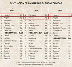 Calidad de la sanidad en España y por CCAA. Navarra y sus listas de espera
