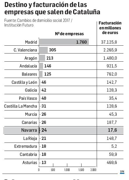 24 empresas llegaron de Cataluña con 17,6 millones de negocio