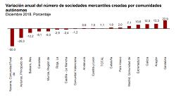 Estadística de Sociedades Mercantiles (SM). Diciembre 2018 y año 2018