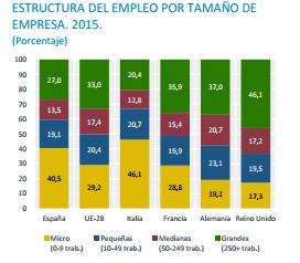 Crecimiento económico y tejido empresarial en España