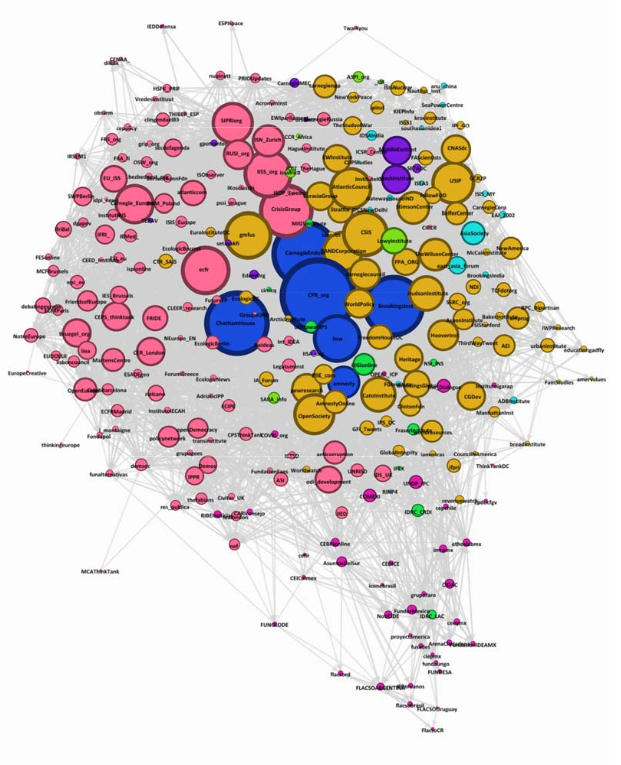 Análisis de redes de think tanks en Twitter