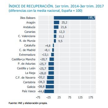 ESENCIALES Fundación BBVA – Ivie N.º21/2017. Resiliencia de las regiones españolas