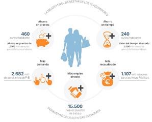 Los efectos socioeconómicos de la liberalización de los horarios comerciales en la Comunidad de Madrid