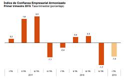 Indicadores de Confianza Empresarial (ICE) Primer trimestre de 2019