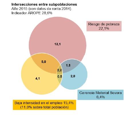 Encuesta de Condiciones de Vida (ECV). Año 2015