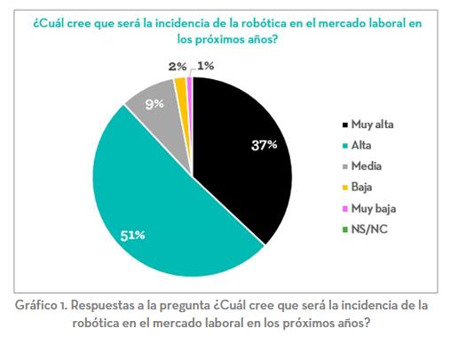 Estudio cualitativo de percepción de la  robótica industrial en España