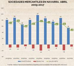 Constitución de sociedades mercantiles en abril. Navarra, el peor dato en 9 años