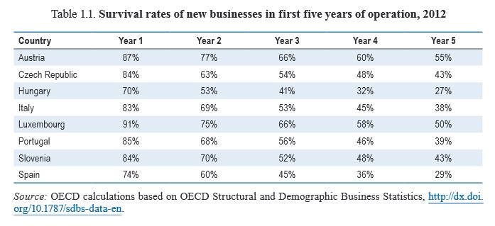Las nuevas empresas, ¿en qué países sobreviven más?