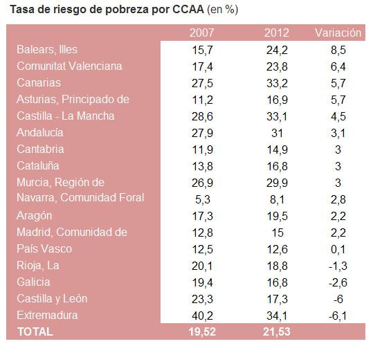 CCAA con mayor y menor riesgo de pobreza