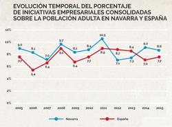 Emprendimiento en España y por CCAA (II)