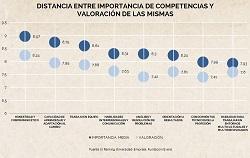 Titulaciones y competencias más demandadas por el mercado laboral