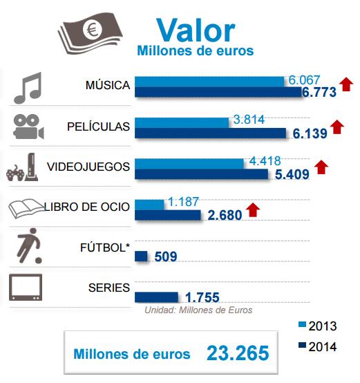 Lo que cuesta la piratería digital en España y cómo se justifica