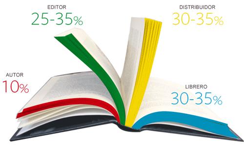 ¿Cómo se reparte el dinero de la venta de un libro? El autor, el que menos recibe