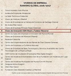 Emprendimiento en España y por CCAA (II). Análisis de los viveros y aceleradoras empresariales