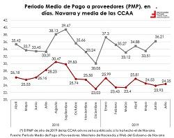 Análisis del Periodo Medio de Pago de las Administraciones Públicas por CCAA  El gráfico de la semana 240