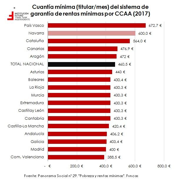 Análisis de los programas de rentas mínimas garantizadas por CCAA  El gráfico de la semana 239