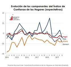 ¿Cómo está la confianza de empresarios y consumidores en Navarra?  El gráfico de la semana 244
