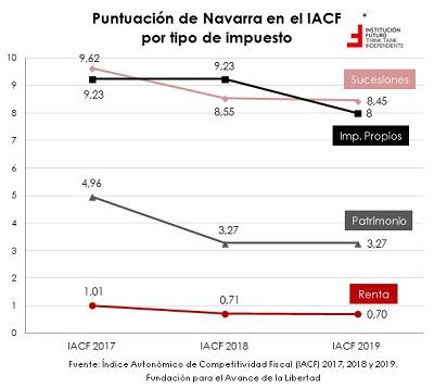 Competitividad fiscal en España: últimos datos  El gráfico de la semana 245