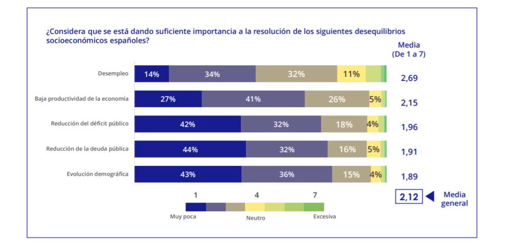 Una encuesta diferente sobre la situación: no electoral y sólo para empresarios  NavarraConfidencial.com, 2 de octubre de 2019