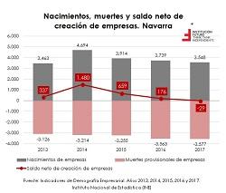 Creación y muerte de empresas: análisis nacional y por CCAA  El gráfico de la semana 249