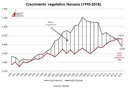 ¿Invierno demográfico en Navarra?  El gráfico de la semana 251