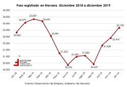 Desigual comportamiento del paro en 2019  El gráfico de la semana 252