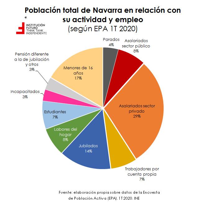 ¿De qué se vive en Navarra? Análisis de la estructura poblacional  El Gráfico de la Semana 267