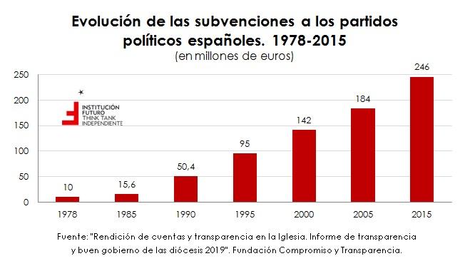 A propósito de la financiación pública: partidos políticos e Iglesia católica  El gráfico de la semana 269