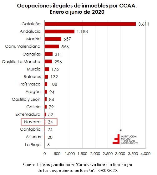 Últimos datos de ocupaciones ilegales de inmuebles por CCAA  El gráfico de la semana 271