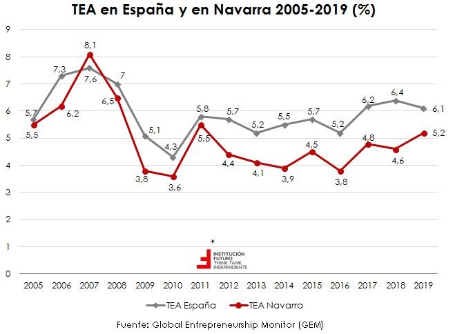Últimos datos sobre emprendimiento: España y CCAA  El gráfico de la semana 173