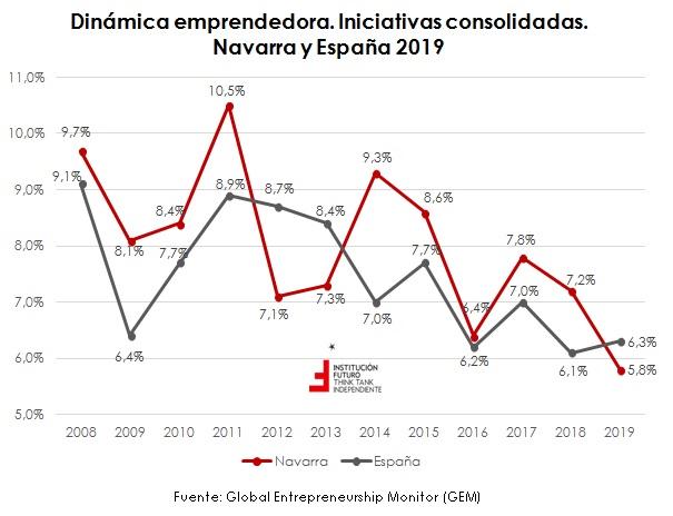 Últimos datos sobre emprendimiento: España y CCAA (y II)  El gráfico de la semana 274