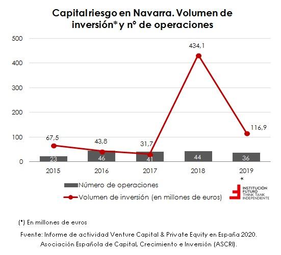 Últimos datos de inversión de capital riesgo  El gráfico de la semana 278