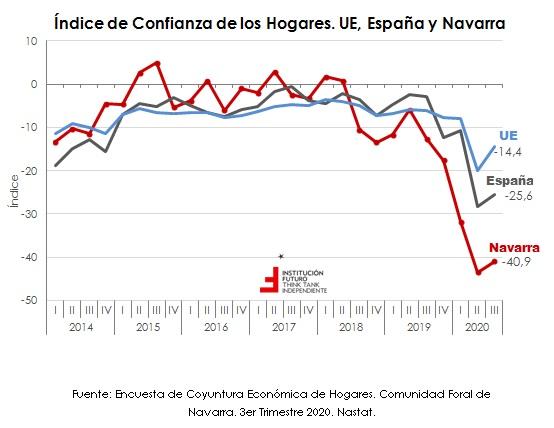 Últimos datos sobre la confianza empresarial y de los hogares  El gráfico de la semana 280