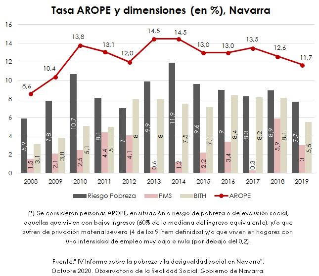 La pobreza y la desigualdad en Navarra  El gráfico de la semana 281