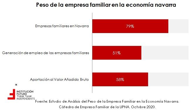 La relevancia económica de las empresas familiares en Navarra  El gráfico de la semana 283