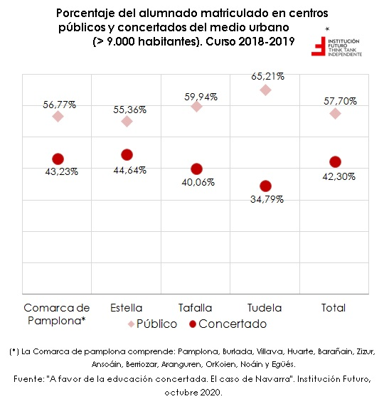 Argumentos a favor de la educación concertada  El gráfico de la semana 284