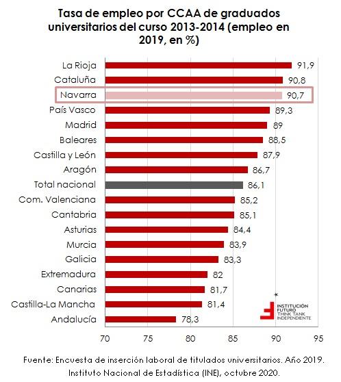 Inserción laboral de titulados universitarios en Navarra  El gráfico de la semana 285