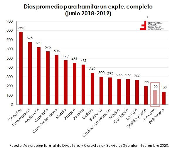 El laberinto burocrático de la dependencia, por CCAA  El gráfico de la semana 286