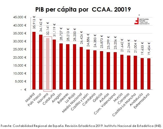 El PIB en 2019, por CCAA  El gráfico de la semana 292