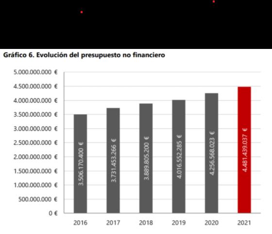 Navarra aprueba unos Presupuestos marcianos  navarraconfidencial.com
