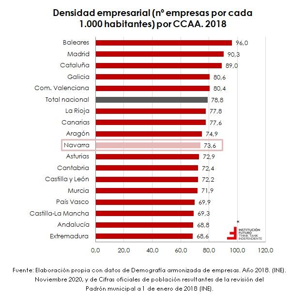 Creación de empresas, por CCAA  El gráfico de la semana 293