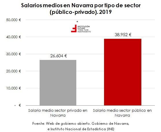 Empleados y salarios del Gobierno de Navarra