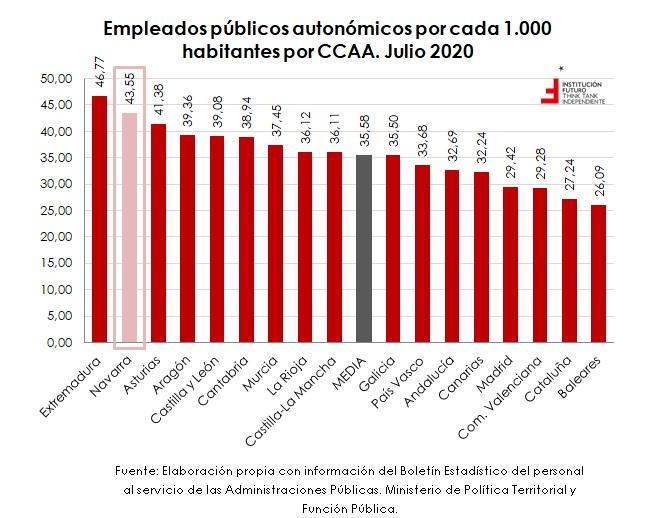 Ranking de empleados públicos por CCAA  El gráfico de la semana 295