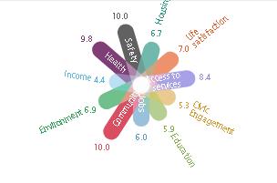 OECD Regional Well-Being  OCDE
