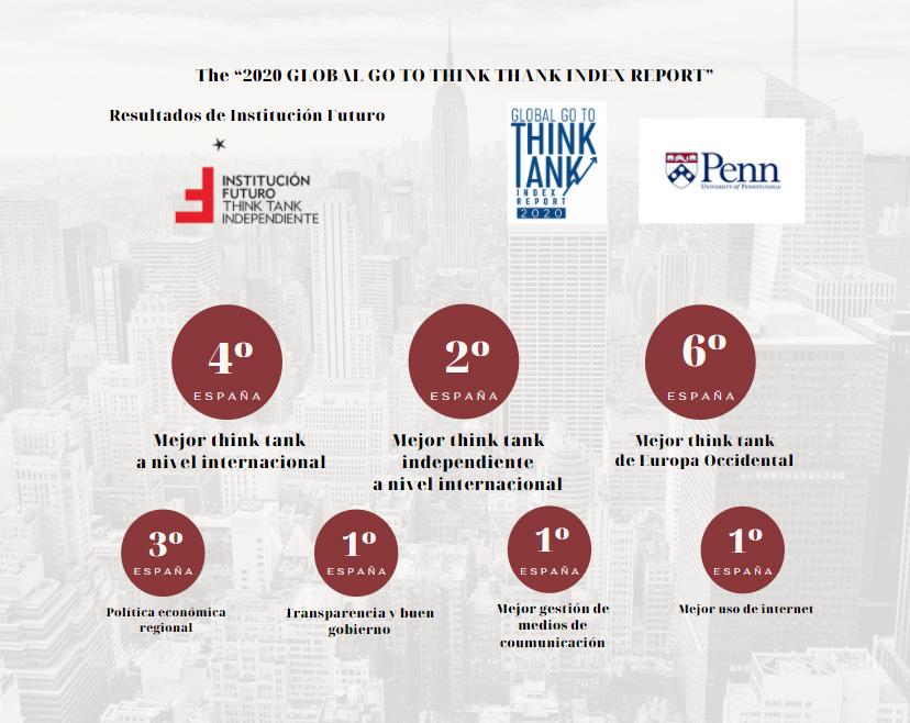 """Institución Futuro, entre los centros de pensamiento más relevantes por 9º año consecutivo  Según el """"2020 Global Go to Think Tank Index"""""""