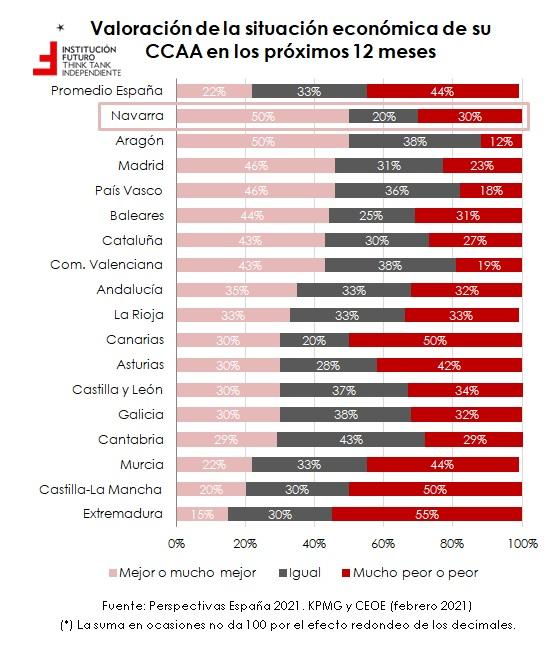 Últimos datos sobre confianza empresarial, por CCAA  El gráfico de la semana 299
