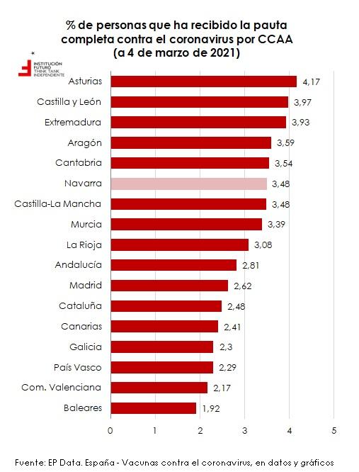 España ha administrado 4.229.092 dosis de la vacuna, lo que supone el 75,7% de las distribuidas  Navarrainformacion.es